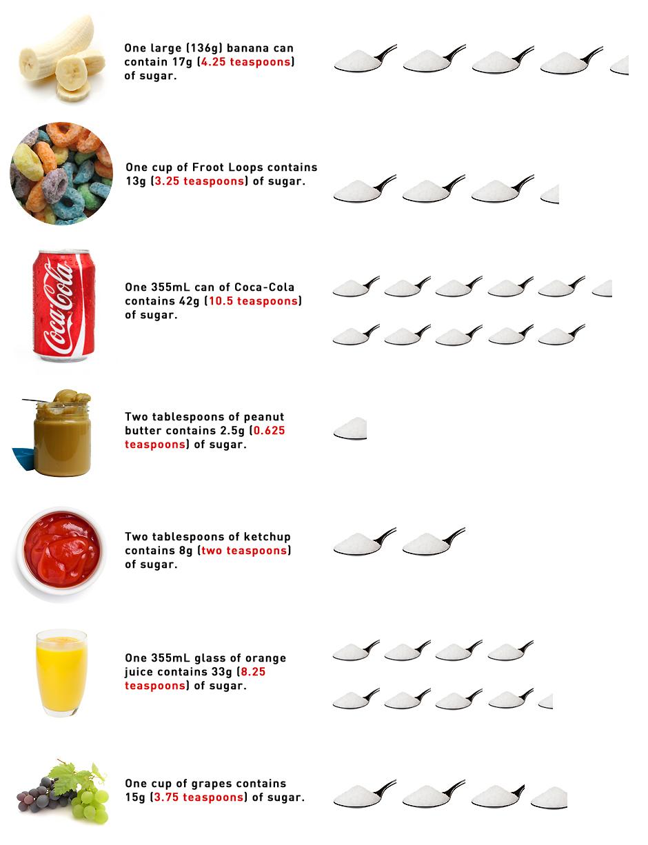 How Many Teaspoons Of Sugar In Foods List